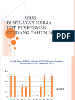 Data Kasus Dbd