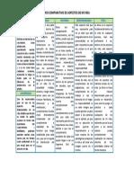 CUADRO COMPARATIVO DE ASPECTOS DE VIDA.docx