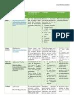 tabla del foro de clase.docx