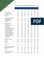 Laju Pertumbuhan Produk Domestik Bruto Atas Dasar Harga Konstan 2000 Menurut Lapangan Usaha (Persen), 2000-2014