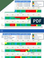 LHC Schedule Beyond LS1 MTP 2015_Freddy_June2015