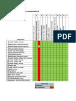 Nuevo Cuadro Compatibilidad Productos Quimicos_Enero_2018 -