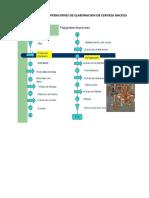 Diagrama de Operaciones de Elaboracion de Cerveza