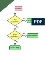 Lamp Processes