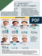 26-06-18 Encabeza Adrián intención de voto regio