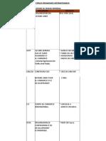 Organismes Internationaux & Organisation Regionales-1