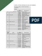 Elaboración de Lista de Equipos y Sistemas Funcionales Del Área Ciclo Combinado
