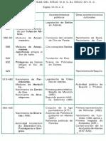 Cuadros cronologicos Vi-XIV