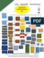 mapa conceptual esterilizacion del instrumental para cirugia bucal