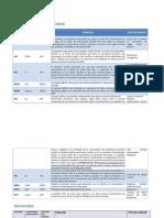 Anti Oncogenes y Oncogenes