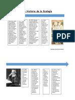 La Historia de La Ecología