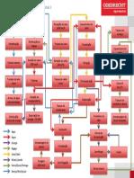 fluxograma processo UCP