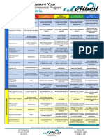 Preventive Maintenance Maturity Matrix