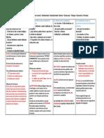 Resumen Prueba 3 Etica / duoc 2018