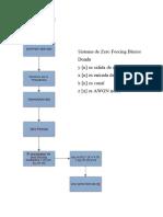 Diagrama de Flujo de Zero