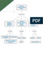 Curso Estructura de Datos Esquemas
