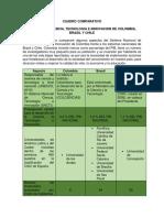 CUADRO COMPARATIVO Ciencia y Tecnologia