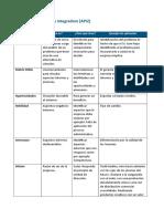 Administración API2