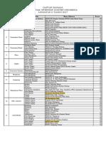Daftar Wahana Angkatan II Tahun 2017
