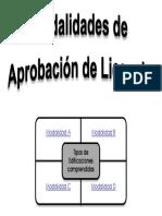 ModalidadesAprobacionLicencia.pdf