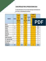 Porcentaje Plazas Casos Especiales