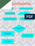 Flujograma Reconocer Los Procesos de Un Programa de Formacion Complementaria Virtual