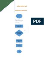 Diagrama de flujo Mantenimiento de zonas verdes.docx