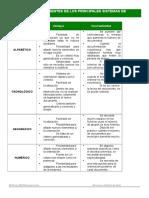 Ventajas e Inconvenientes de Los Sistemas de Ordenacion