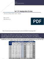 Credible Fear USCIS Proceedings Table