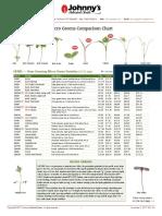 Micro Greens Comparison Chart