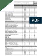 Tb - 0315-02-0312 Tabla de Potencia Gasodomesticos