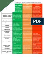 Tabela Sugestiva Na Preferencia Dos Alimentos