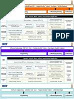 Cognizant STH Curriculum - Java .NET SFDC Informatica