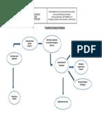 Diagrama Procedimiento Evaluación Psicológica sep