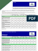 2015GSHS Philippines FactSheet 2