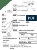 Mapa Cognitivo Ciencias Agógicas.pdf