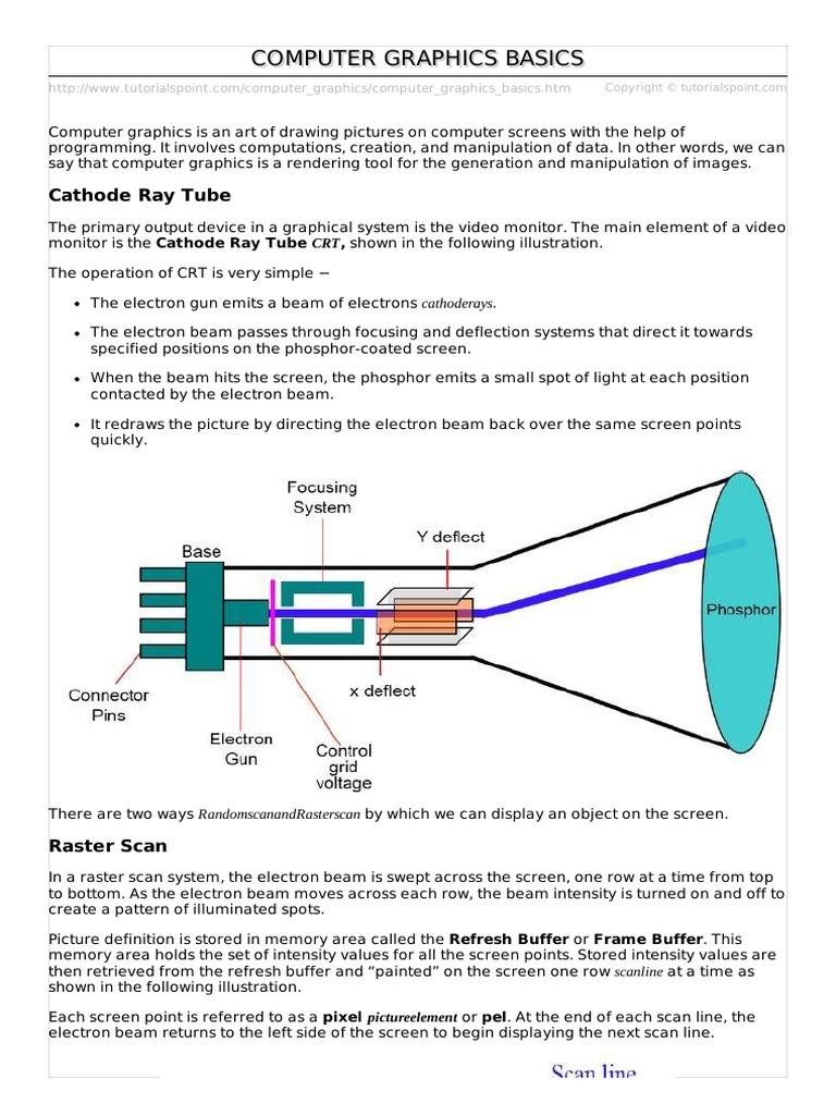 Computer Graphics Basics