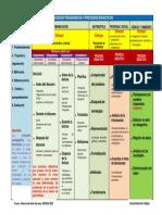 Procesos Pedagógicos y Procesos Didácticos