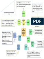 Mapa conceptual de autor