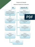 Flujograma de Maestría en Gestión de La Educación UPNFM Honduras