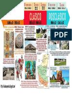 Linea de Tiempo Civilización maya