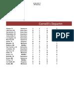Lab 5-2 Cornelli's Department Availability Table