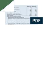 HDFC Bank Ratios