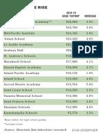 Private School Tuition List