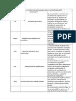 Códigos o Normas Internacionales Que Rigen en El Diseño Industrial