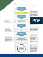 Change Process Model