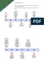 Un poco de historia para entender la EPB -línea de tiempo.docx