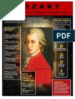 Infografia de Mozart