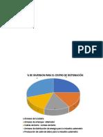 Porcentaje de Ventas