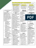 3 - Apuntes de Catedra-sociologia de La Critica Teorica Para La Transformacion (1)